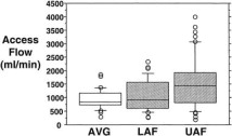 Hemodialysis vascular access survival: Upper-arm native