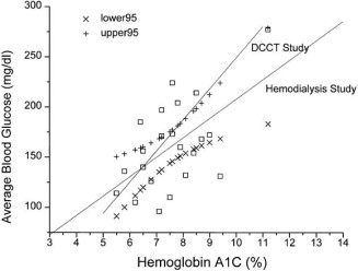 Long-term glycemic control measurements in diabetic