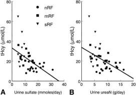 Association of hyperhomocysteinemia with plasma sulfate