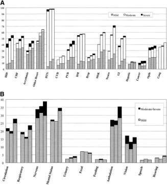 Comorbidity and its change predict survival in incident