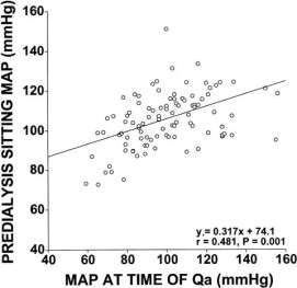 Association between blood pressure, ultrafiltration, and