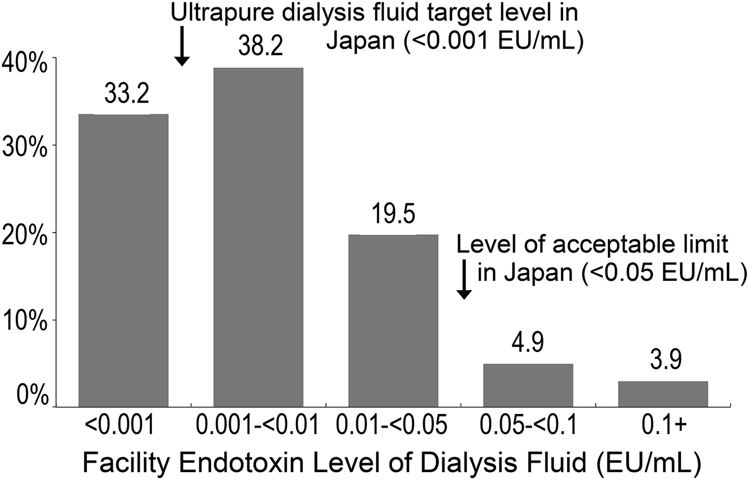 Dialysis Fluid Endotoxin Level and Mortality in