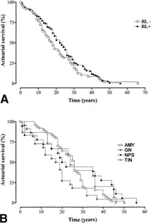 Renal lesions in leprosy: A retrospective study of 199