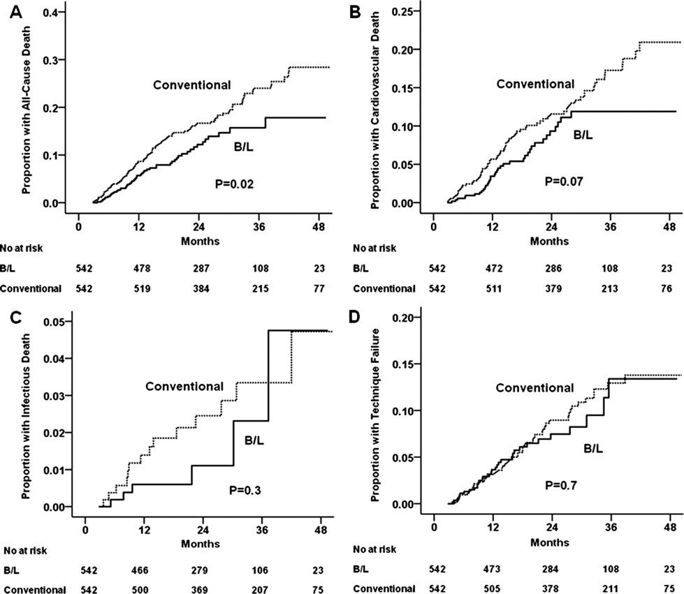 Mortality and Technique Failure in Peritoneal Dialysis