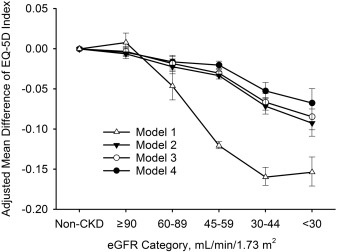 CKD and Health-Related Quality of Life: The Korea National
