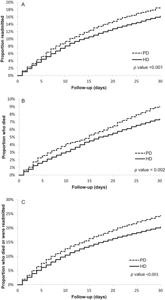 Dialysis Modality and Readmission Following Hospital