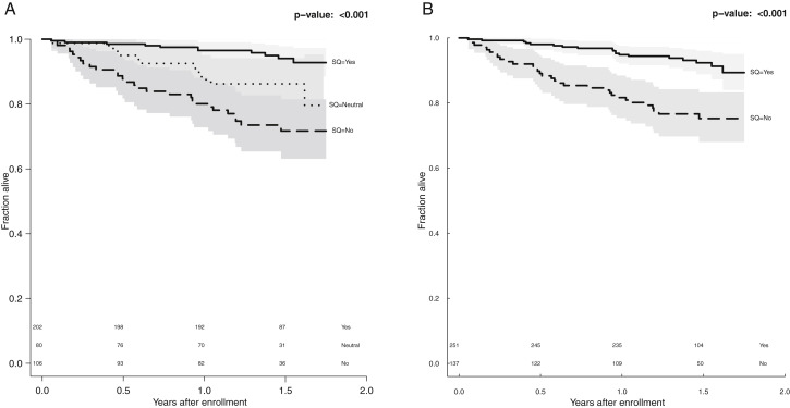 Reliability and Utility of the Surprise Question in CKD