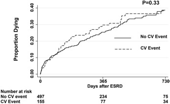 ESRD After Heart Failure, Myocardial Infarction, or Stroke