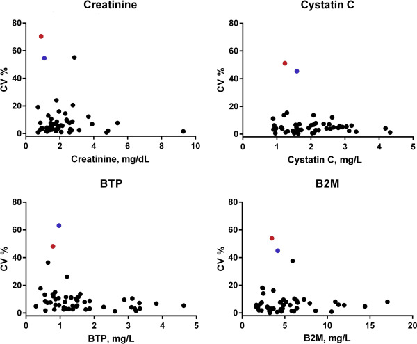 Biological Variability of Estimated GFR and Albuminuria in
