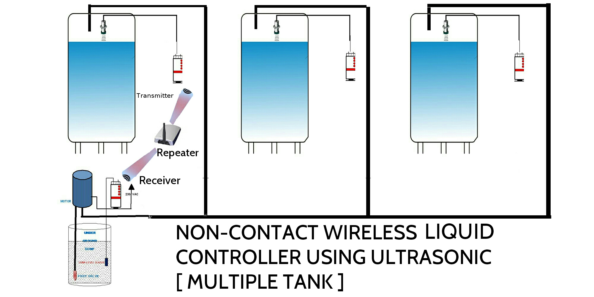 hight resolution of ultrasonic water level sensor installation is simple and requires no programming or calibration no maintenance is required for the ultrasonic water level