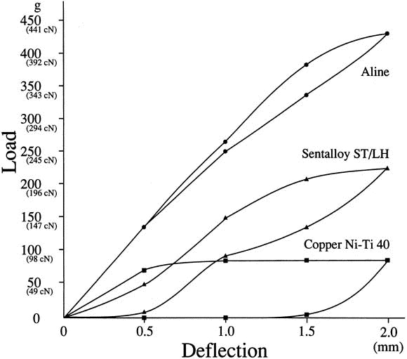 Mechanical properties of several nickel-titanium alloy