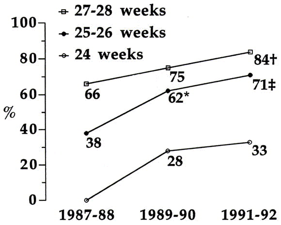 Neonatal survival and disability rate at age 18 months for