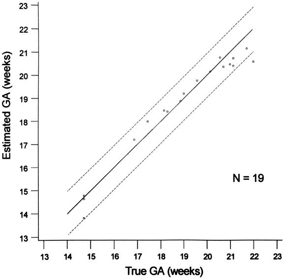 How accurate is fetal biometry in the assessment of fetal