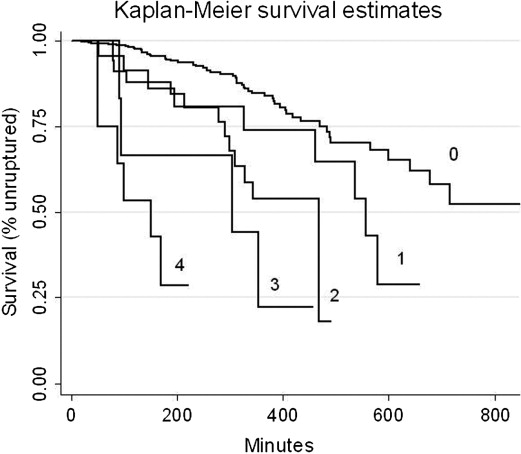 Frequent epidural dosing as a marker for impending uterine