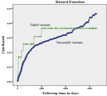 947: Failed vacuum does not increase the risk for long