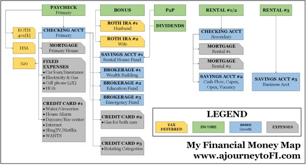 My Financial Money Map