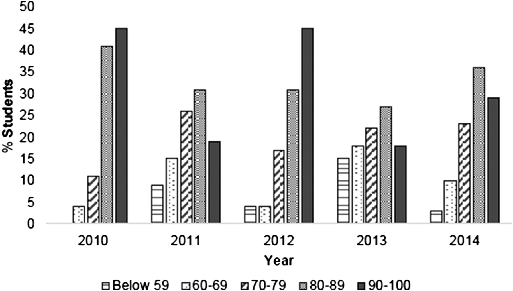 A Five-Year Evaluation of Examination Structure in a
