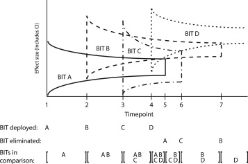 Continuous Evaluation of Evolving Behavioral Intervention