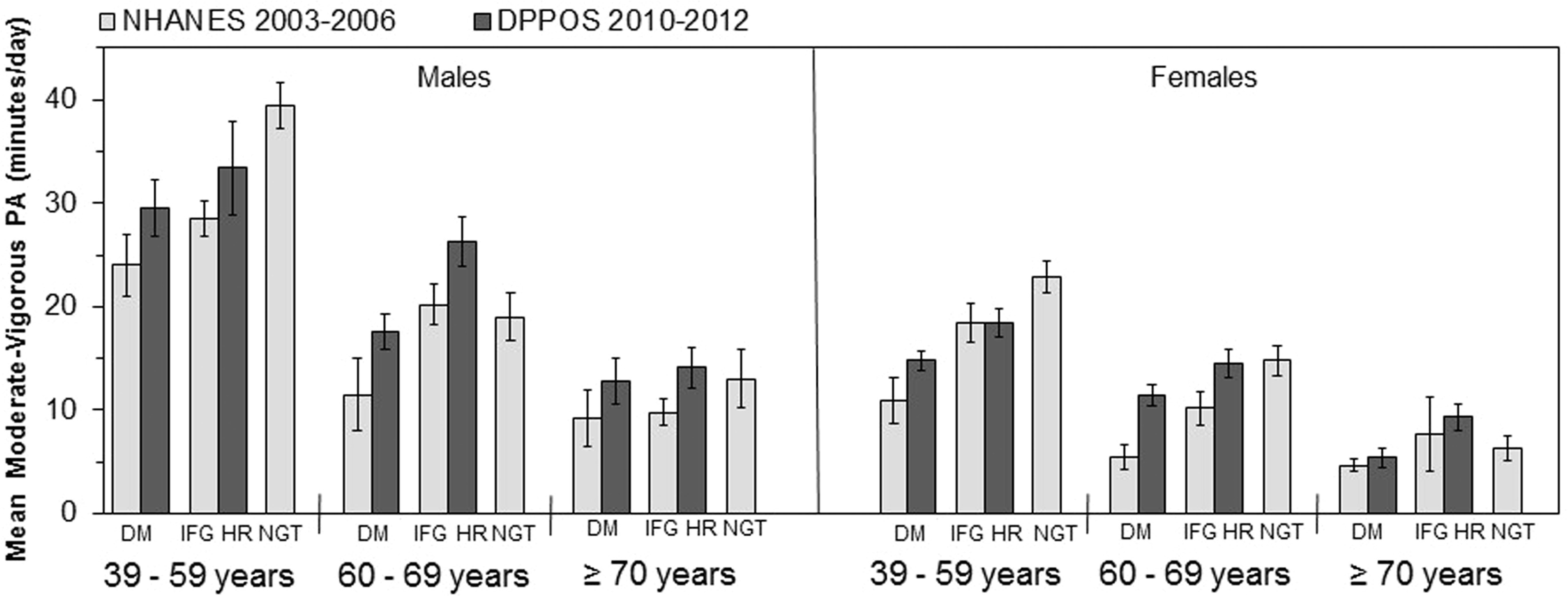 Activity and Sedentary Time 10 Years After a Successful