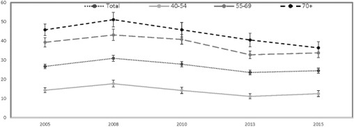 Patterns of Prostate-Specific Antigen Test Use in the U.S