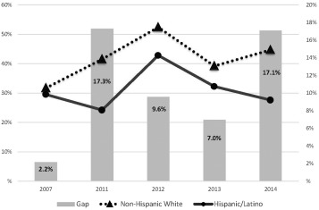 Trends and Gaps in Awareness of Direct-to-Consumer Genetic
