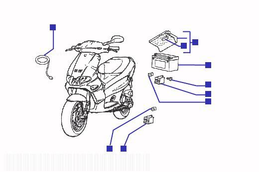 Gilera Runner 180 VXR Electrical Devices