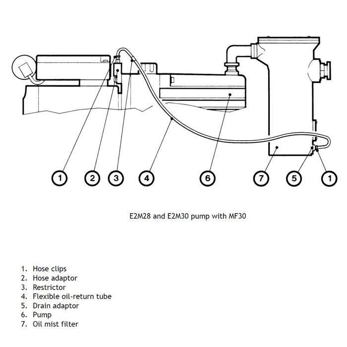 Edwards Vacuum E1M18, E2M18, E2M28, E2M30, EMF 10, EMF 20