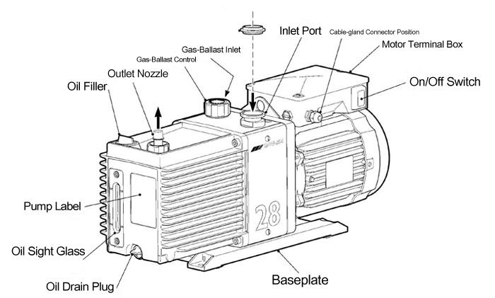 Fully Refurbished Edwards E2M28 Rotary Vane Vacuum Pump