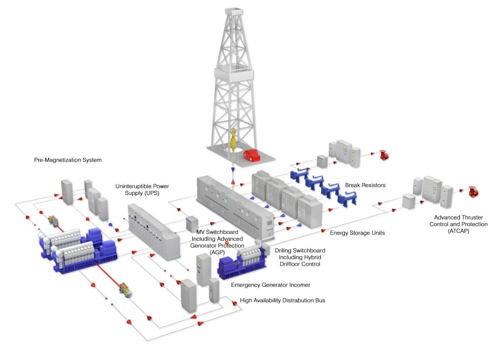 medium resolution of by using a disciplined design process aka has improved the reliability and increased the availability of conventional offshore drilling power plants