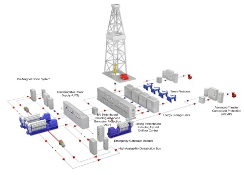 small resolution of by using a disciplined design process aka has improved the reliability and increased the availability of conventional offshore drilling power plants