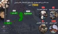 انفوجرافيك يوضح عدد الاسرى الفلسطينين القابعين في السجون الاسرائيلية