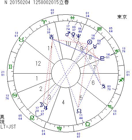 2015年2月4日 立春図