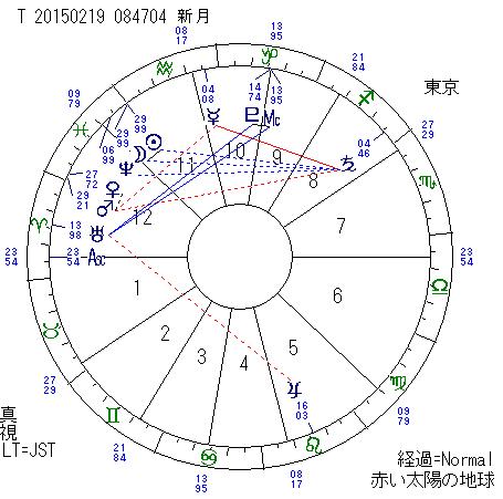 2015年2月19日の新月図(東京)