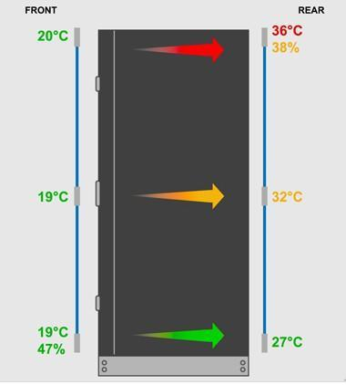 SP2 Cabinet Monitoring  Temperature  Humidity Access