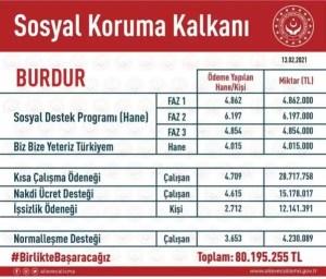 burdur'a 80 mi̇lyon li̇ralik destek