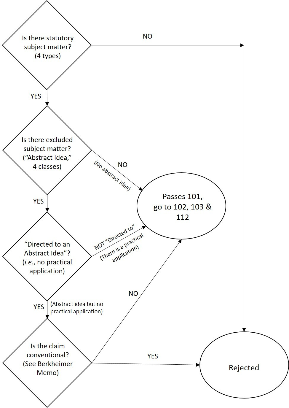 Illustrating the New USPTO Guidance with a Flowchart