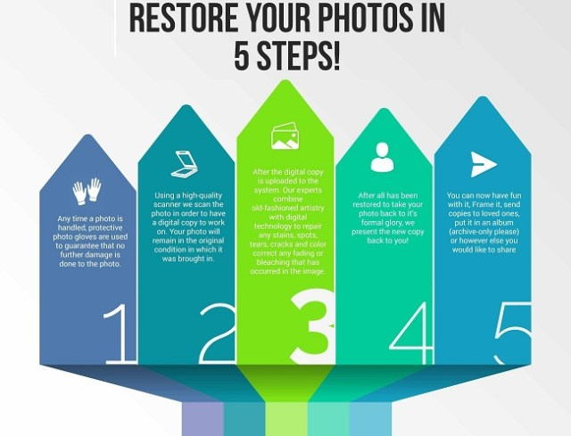 Picture Restoration - Photo Restoration tips to restore Worth of Ancient Photographs