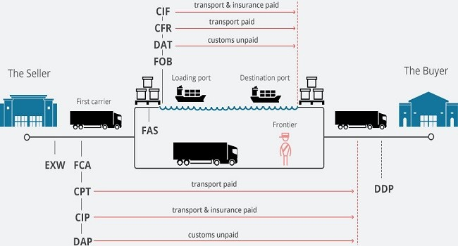 Sea Freight and Air freight Summation