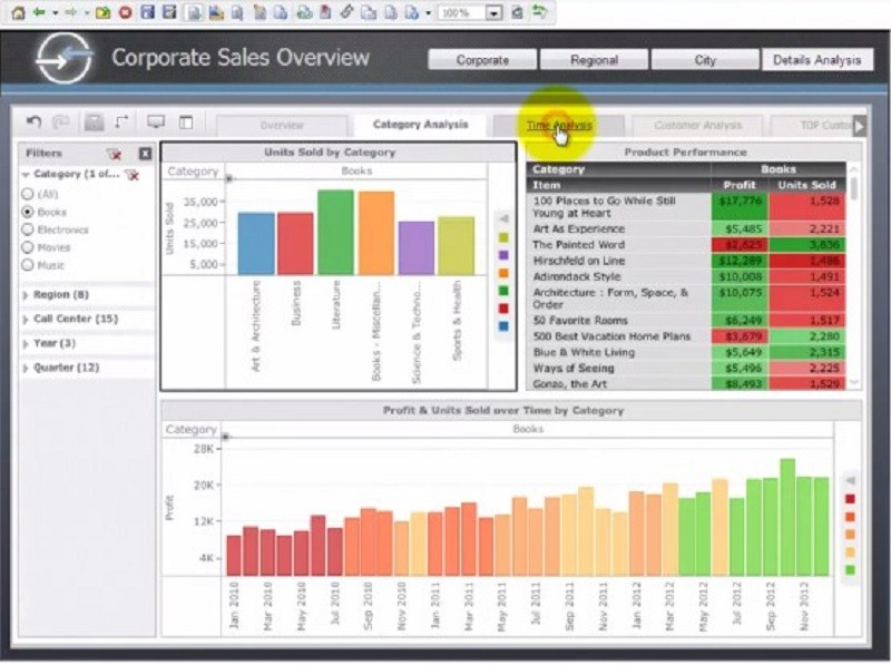 MicroStrategy Business Intelligence Software