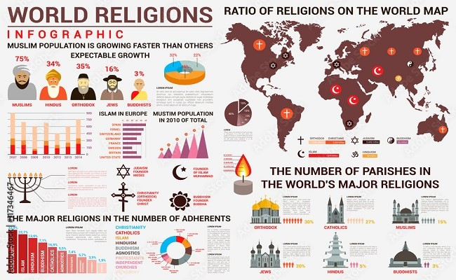 10 Largest Religions in the World