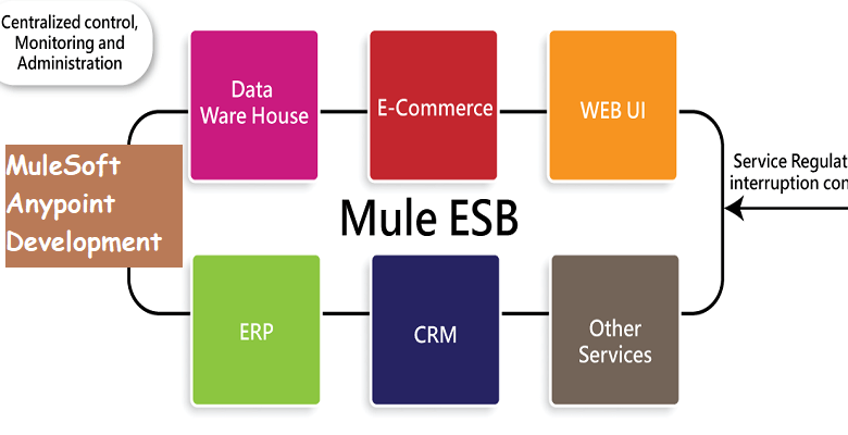 MuleSoft Anypoint Integration with Oracle PL/SQL