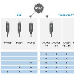 thunderbolt3 vs usb c [ 1920 x 1270 Pixel ]