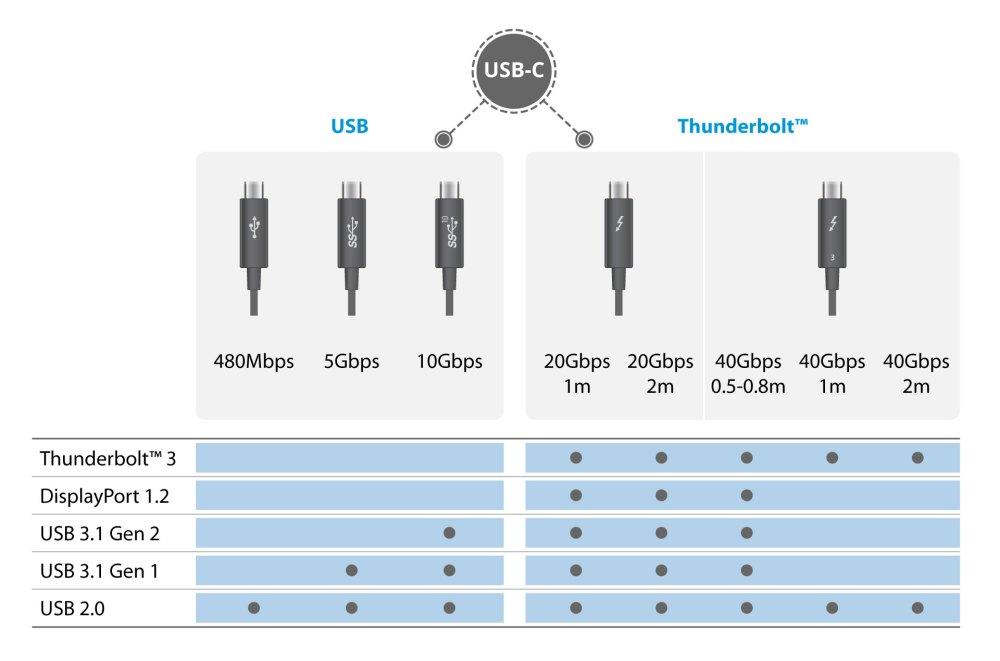 medium resolution of thunderbolt3 vs usb c
