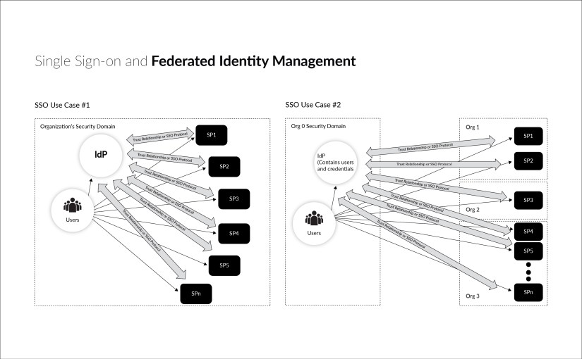 IAM using SSO and Federated Identity Management