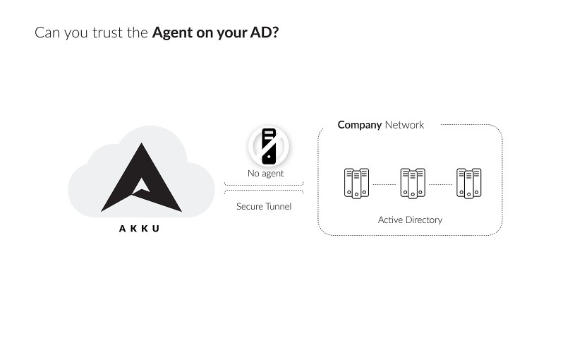 Can you Trust the Agent on your Active Directory?