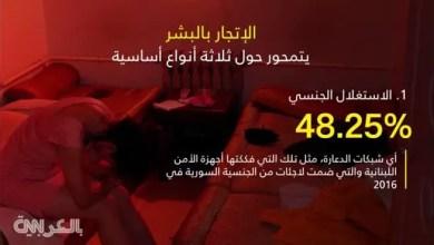 Photo of القوة و الخطف و الخداع .. هكذا تصطاد شبكات الإتجار بالبشر ضحاياها ( فيديو )