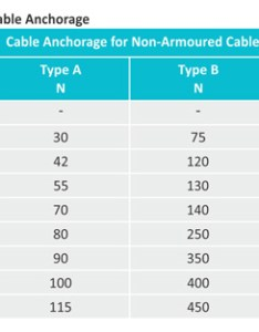 cable anchorage test for non armoured also glands technical information akshar brass industries rh aksharbrassind