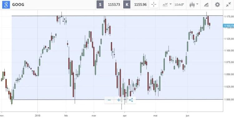 goog trading range teknisk analyse