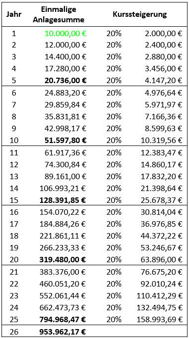 Gewinn Berechnung Aktienkursrechner
