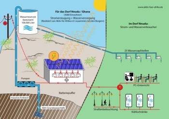 Grafik Stromerzeugung/Wasserversorgung